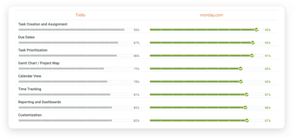 monday.com vs trello comparison
