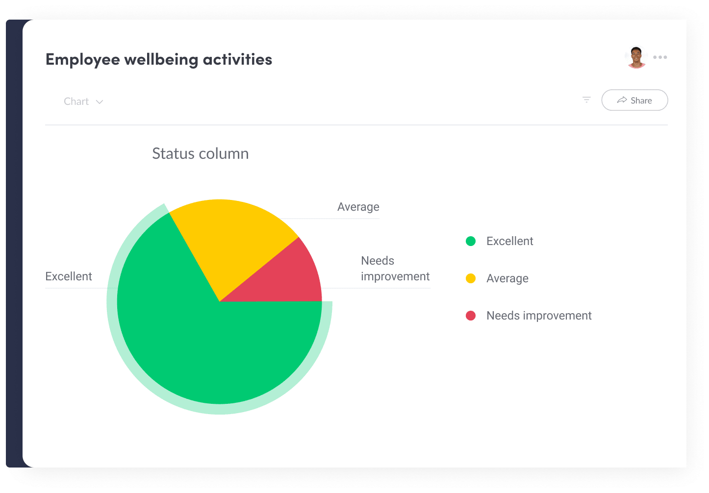 Improve Your Employee's Wellbeing with monday.com's Employee Management System