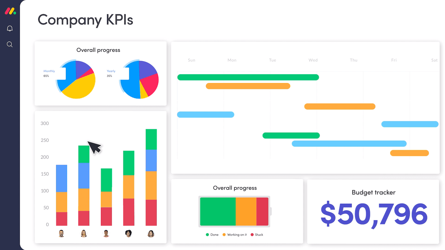 """A board called ""Company KPIs"" showing a dashboard with different widgets such as timeline, pie chart, battery and column chart"""