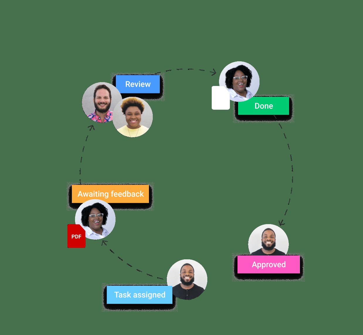 collaboration loop