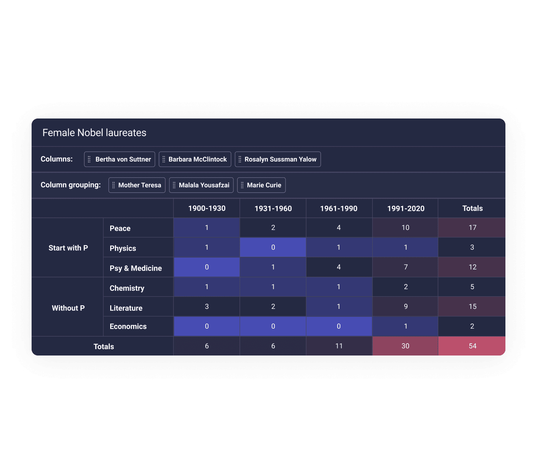 online pivot table
