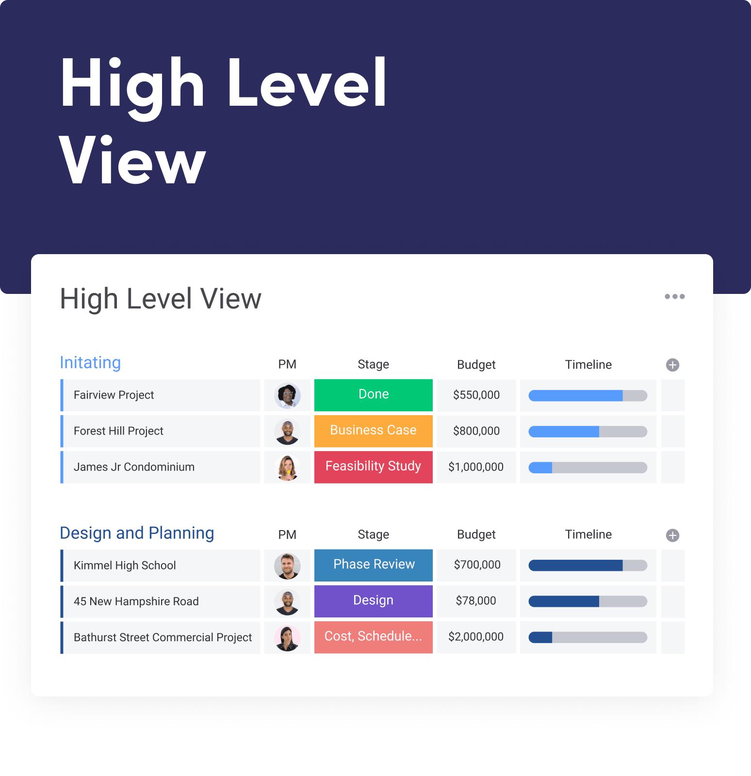HighLevelView