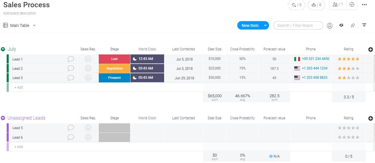 Sales Process Template