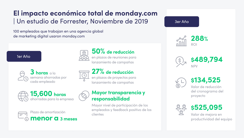 Infográfico studio económico total de monday por Forrester