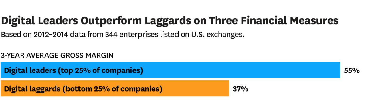 Digital leaders laggards