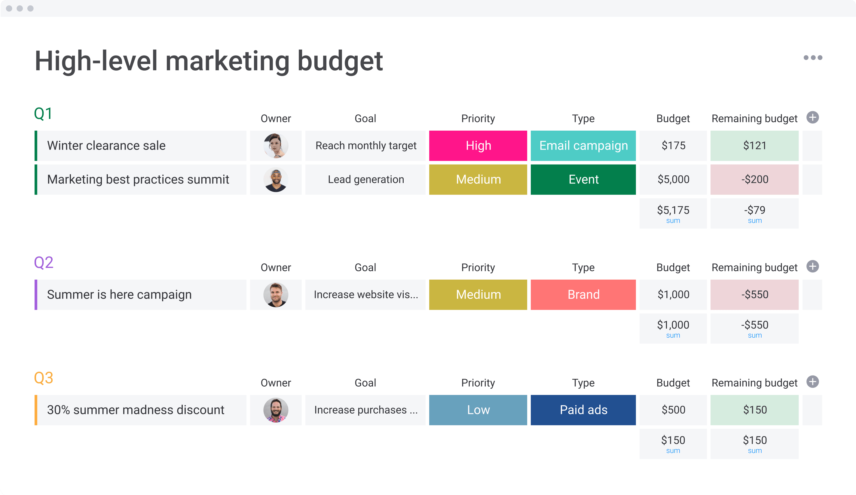 high level marketing budget first