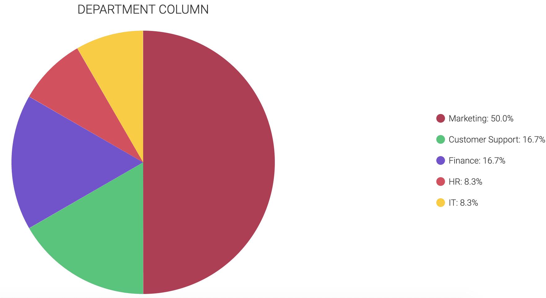 Employee onboarding graph