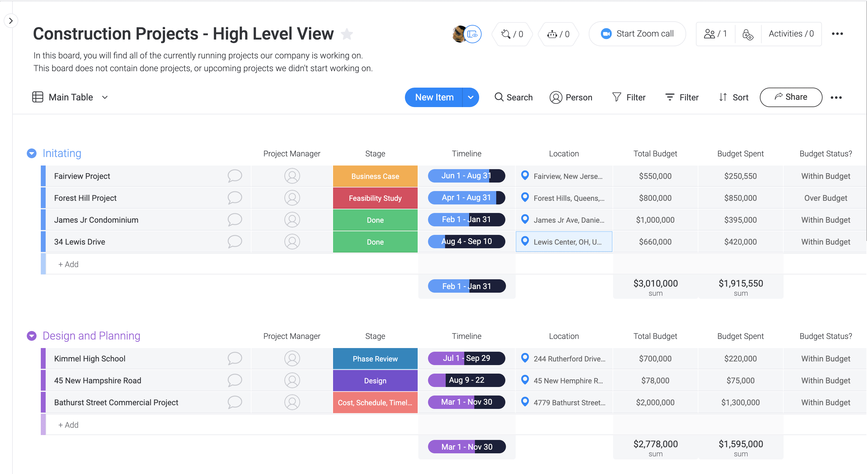 Get a high-level view of your project
