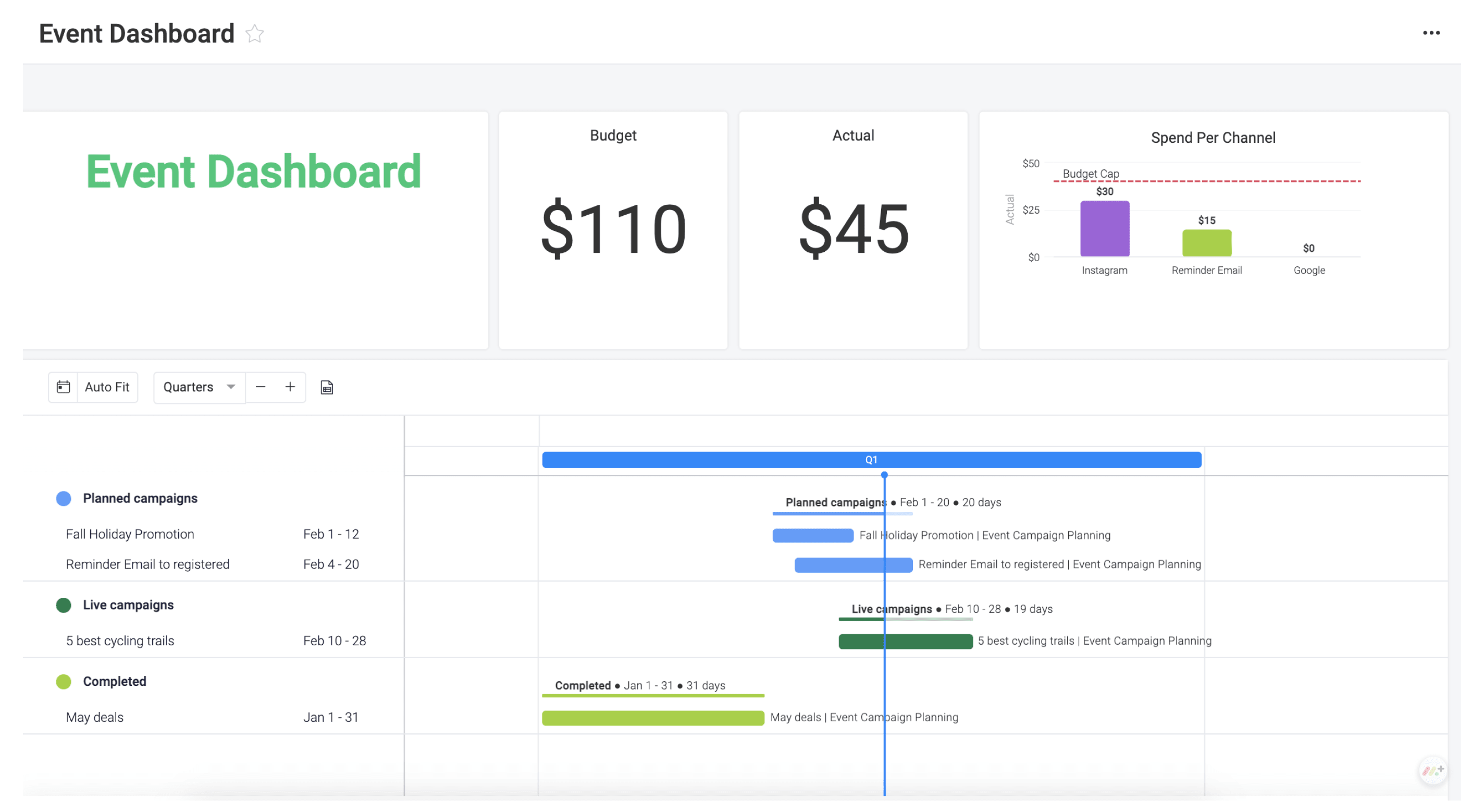 Event Dashboard Overview