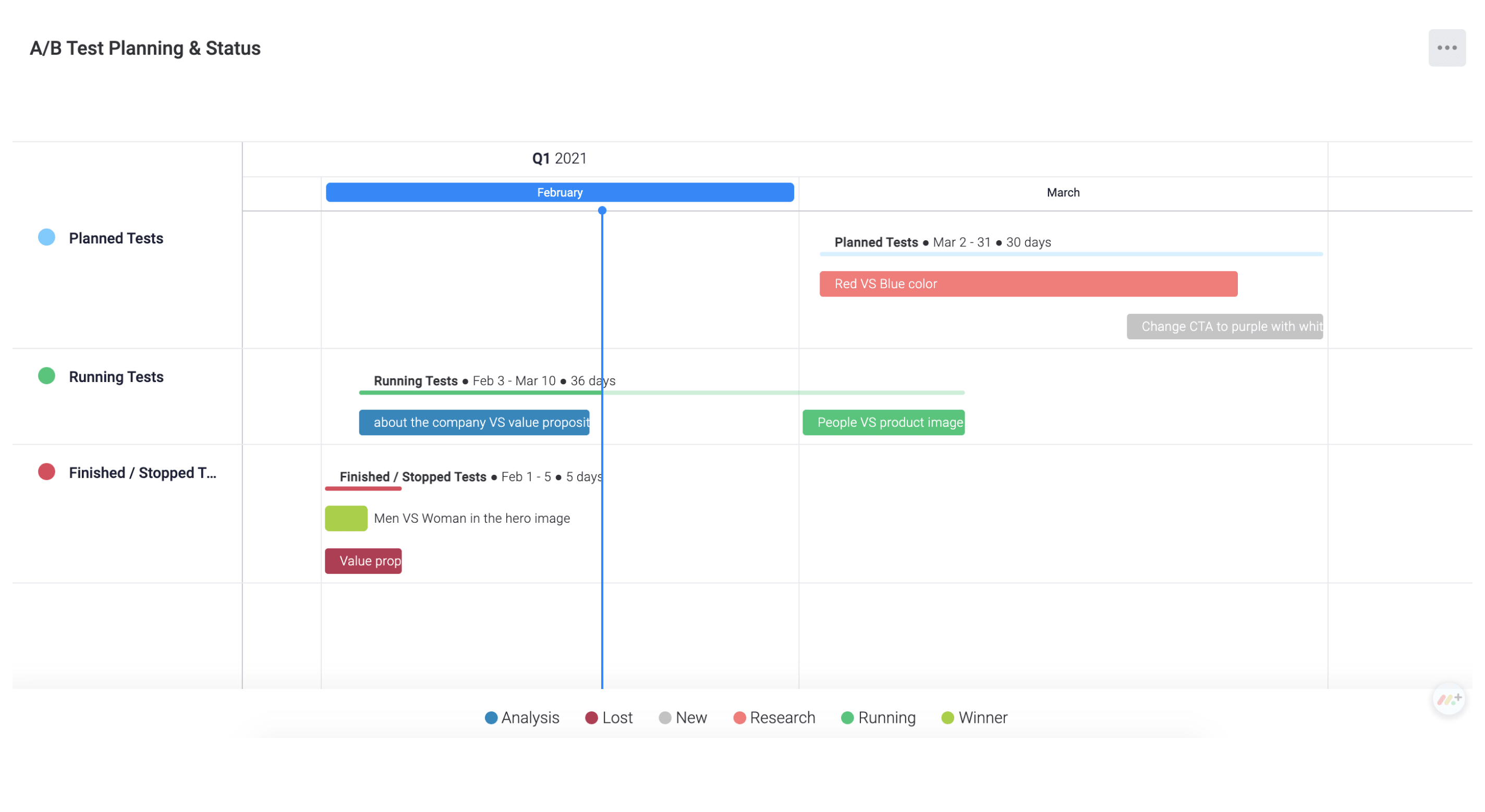 Timeline view to map our scheduled tests